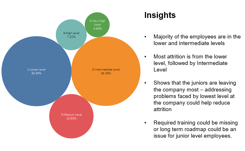 Employee Attrition Rate Analysis – Insights from IBM HR Data – TECH